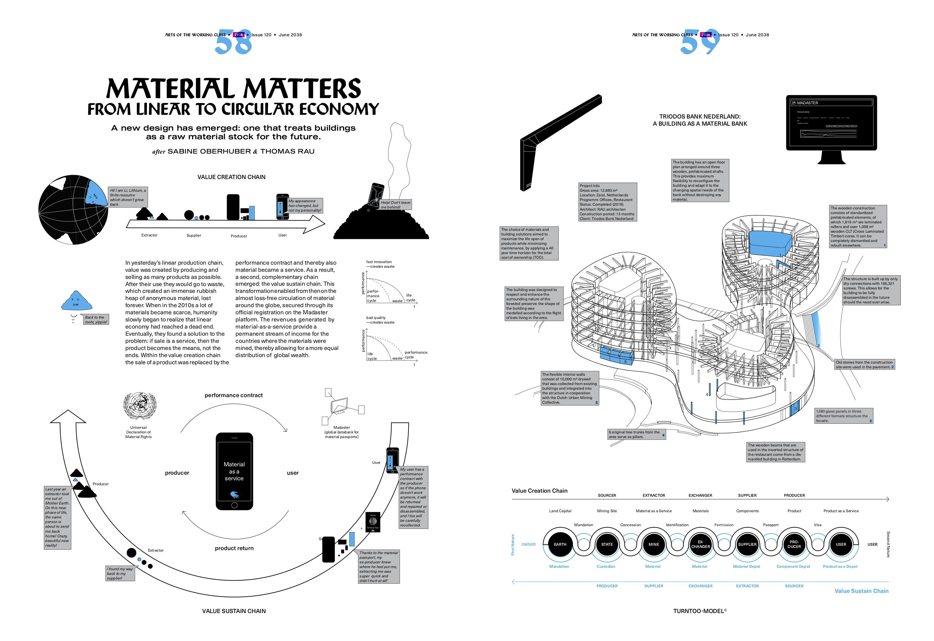 2038xAWC_Material Matters_1_by Sabine Oberhuber and Thomas Rau